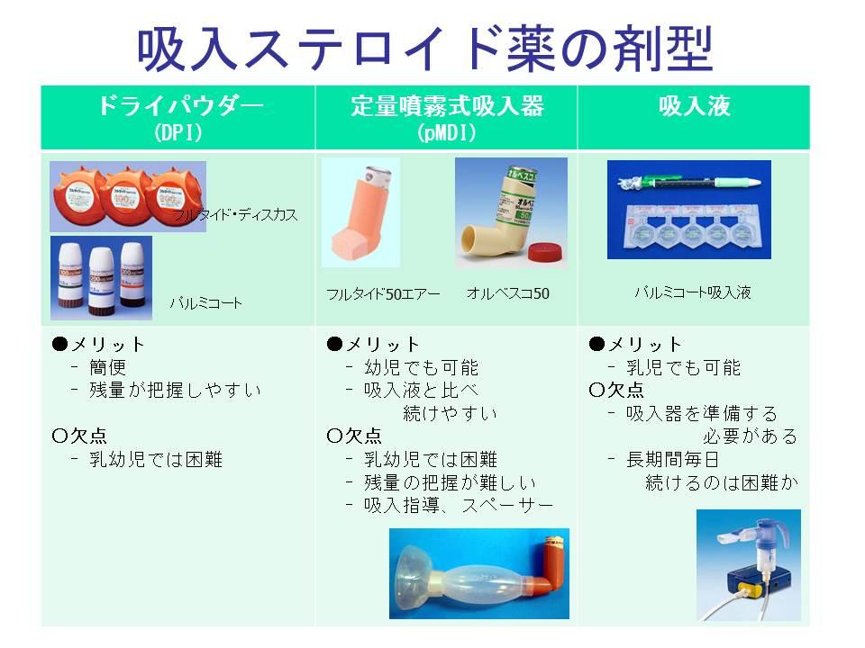 吸入ステロイド薬の剤型