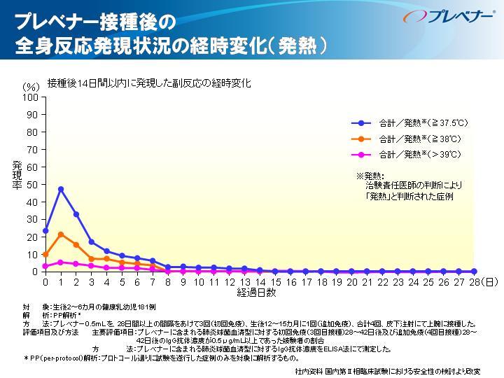 肺炎球菌ワクチンの発熱の頻度