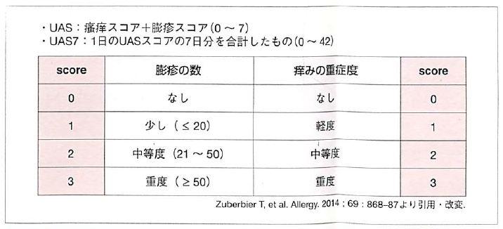 慢性蕁麻疹-疾患活動の指標