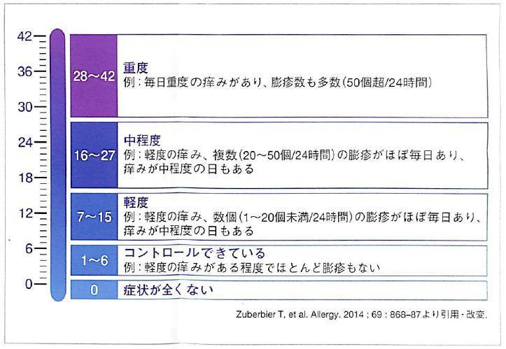 慢性蕁麻疹-重症度