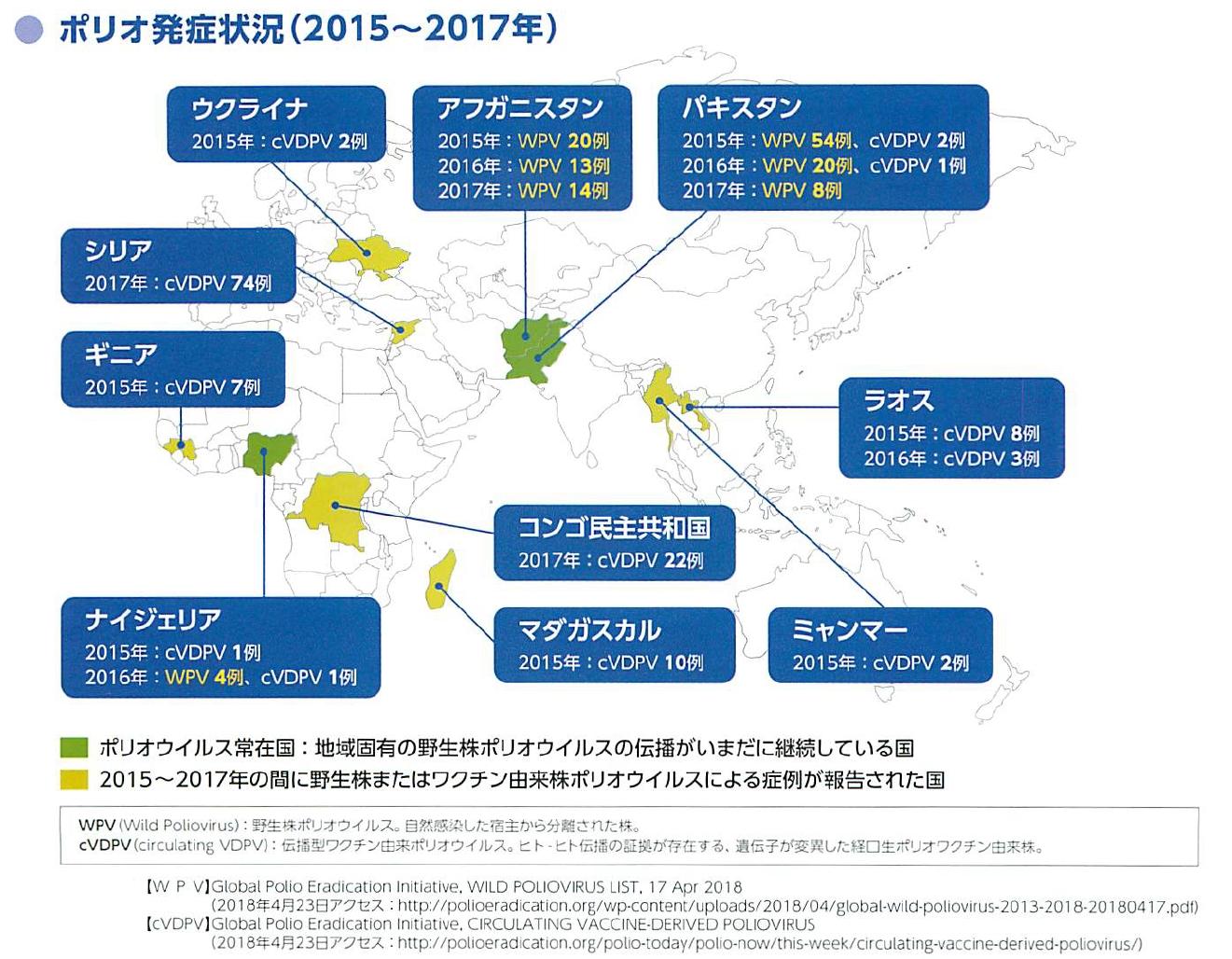 [世界のポリオ発生地域(2015-2017)]